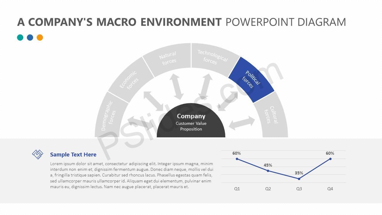 A-Companys-Macro-Environment-PowerPoint-Diagram-Slide3