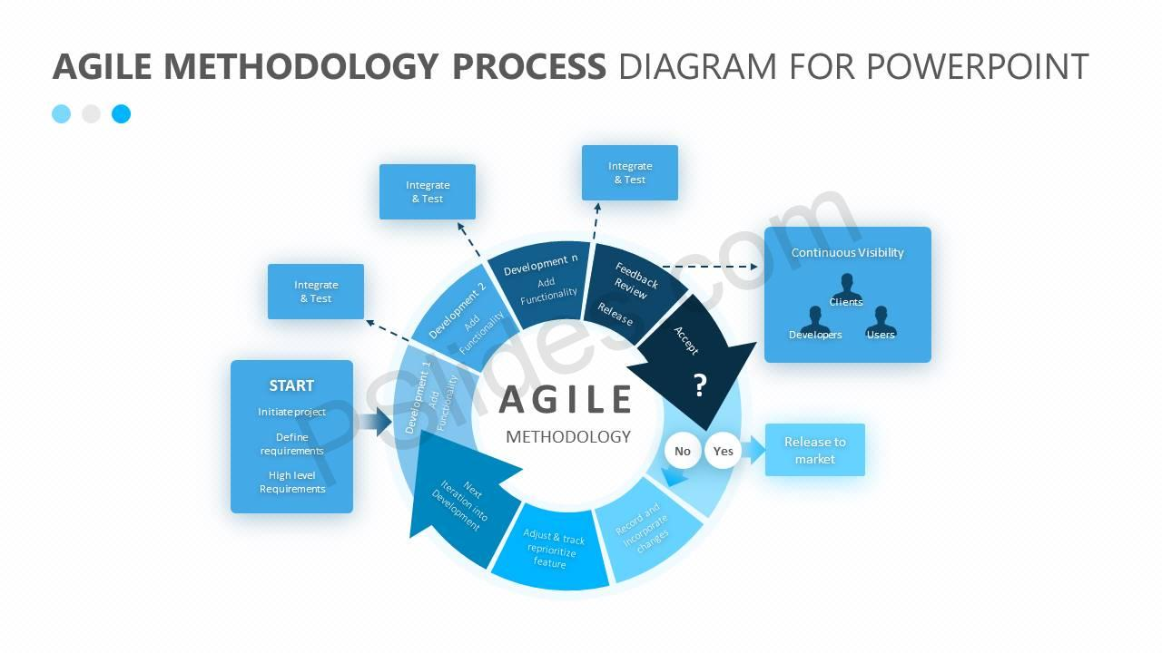 Agile-Methodology-Process-Diagram-for-PowerPoint-Slide1