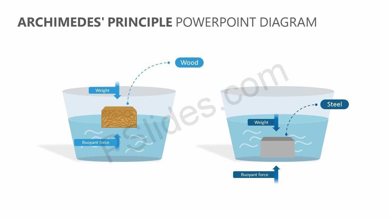Archimedes' Principle PowerPoint Diagram