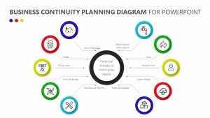 Business Continuity Planning Diagram for PowerPoint