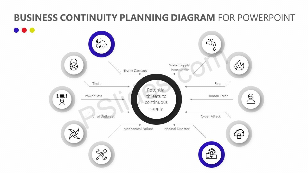 Business-Continuity-Planning-Diagram-for-PowerPoint-Slide2