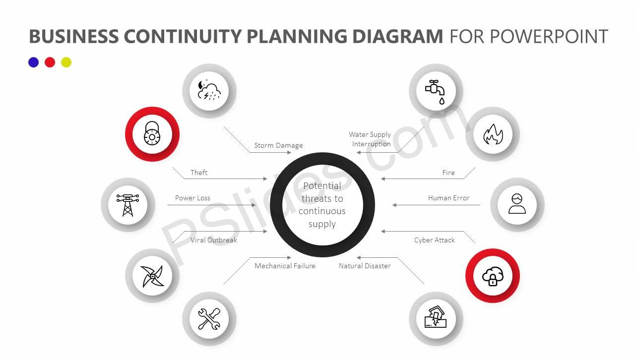 Business-Continuity-Planning-Diagram-for-PowerPoint-Slide3