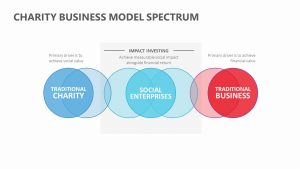 Charity Business Model Spectrum Slide 2