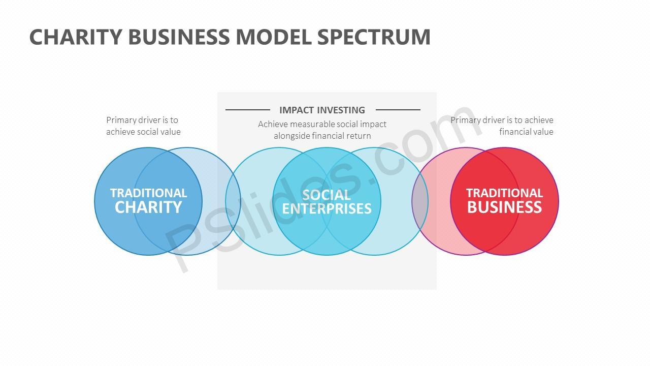 Charity Business Model Spectrum Slide 2