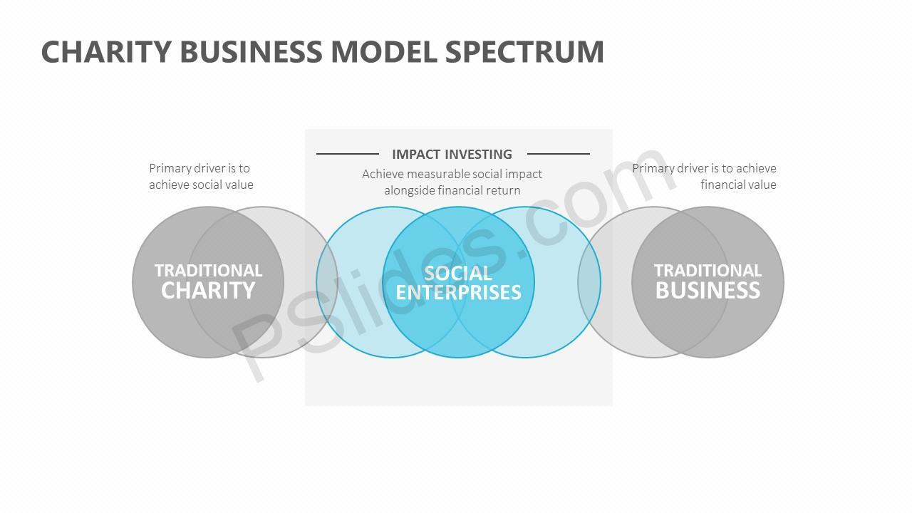 Charity Business Model Spectrum Slide 3