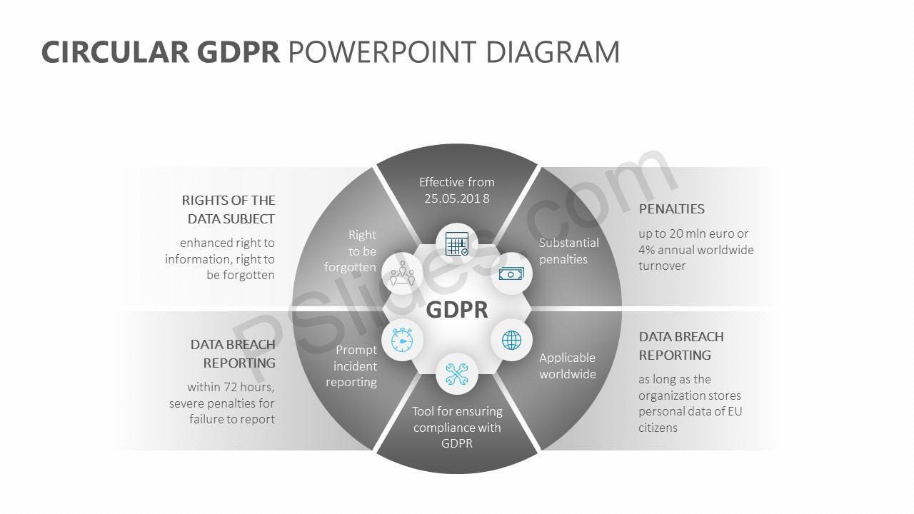Circular GDPR PowerPoint Diagram Slide 2