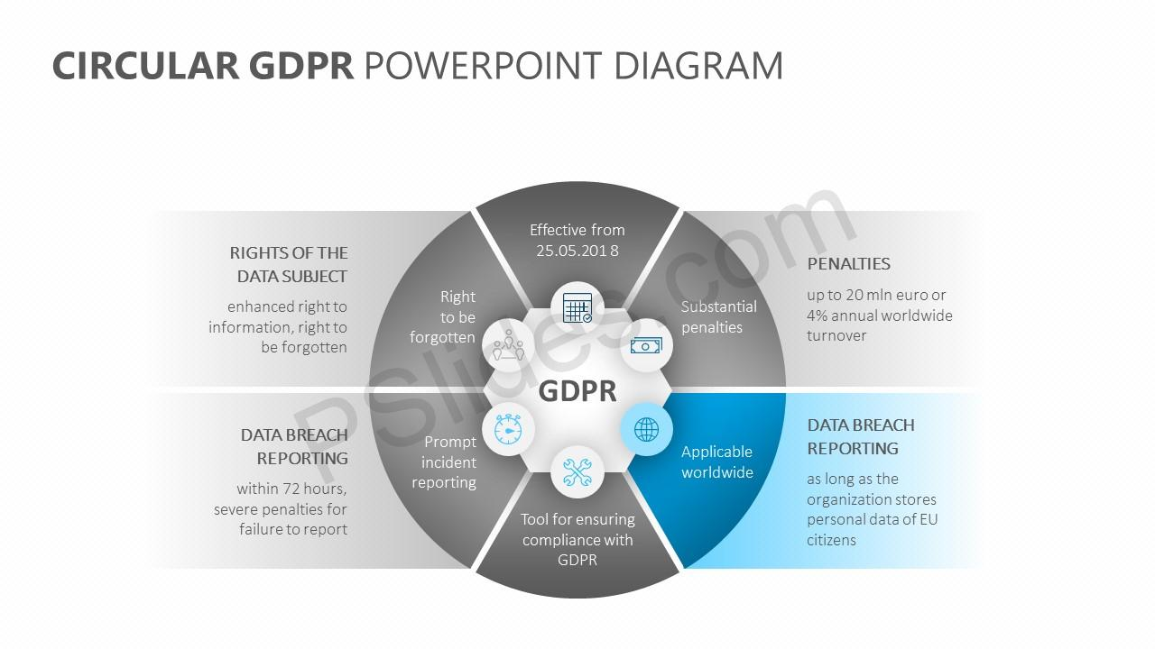 Circular GDPR PowerPoint Diagram Slide 3