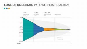 Cone of Uncertainty PowerPoint Diagram