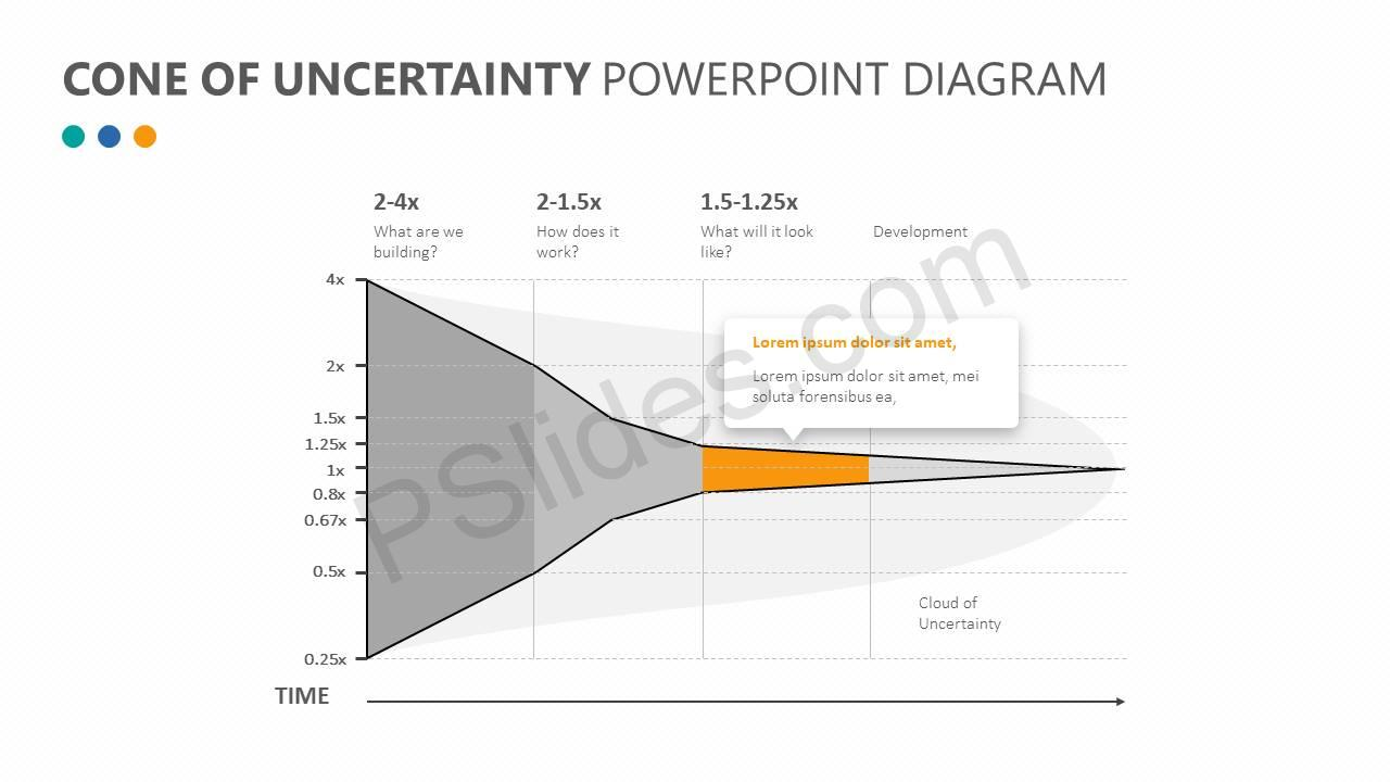 Cone-of-Uncertainty-PowerPoint-Diagram-Slide2