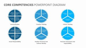 Core Competencies PowerPoint Diagram