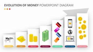 Evolution of Money PowerPoint Diagram