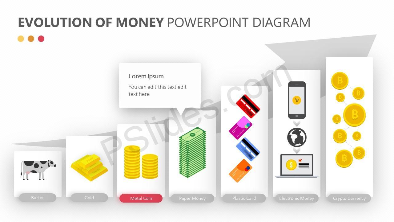 Evolution of Money PowerPoint Diagram Slide 2