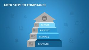 GDPR Steps to Compliance PPT