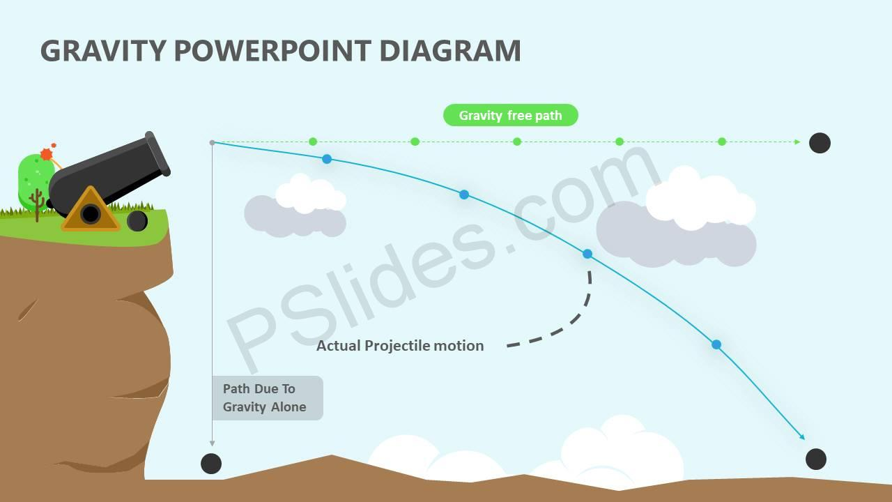 Gravity-PowerPoint-Diagram-Slide2