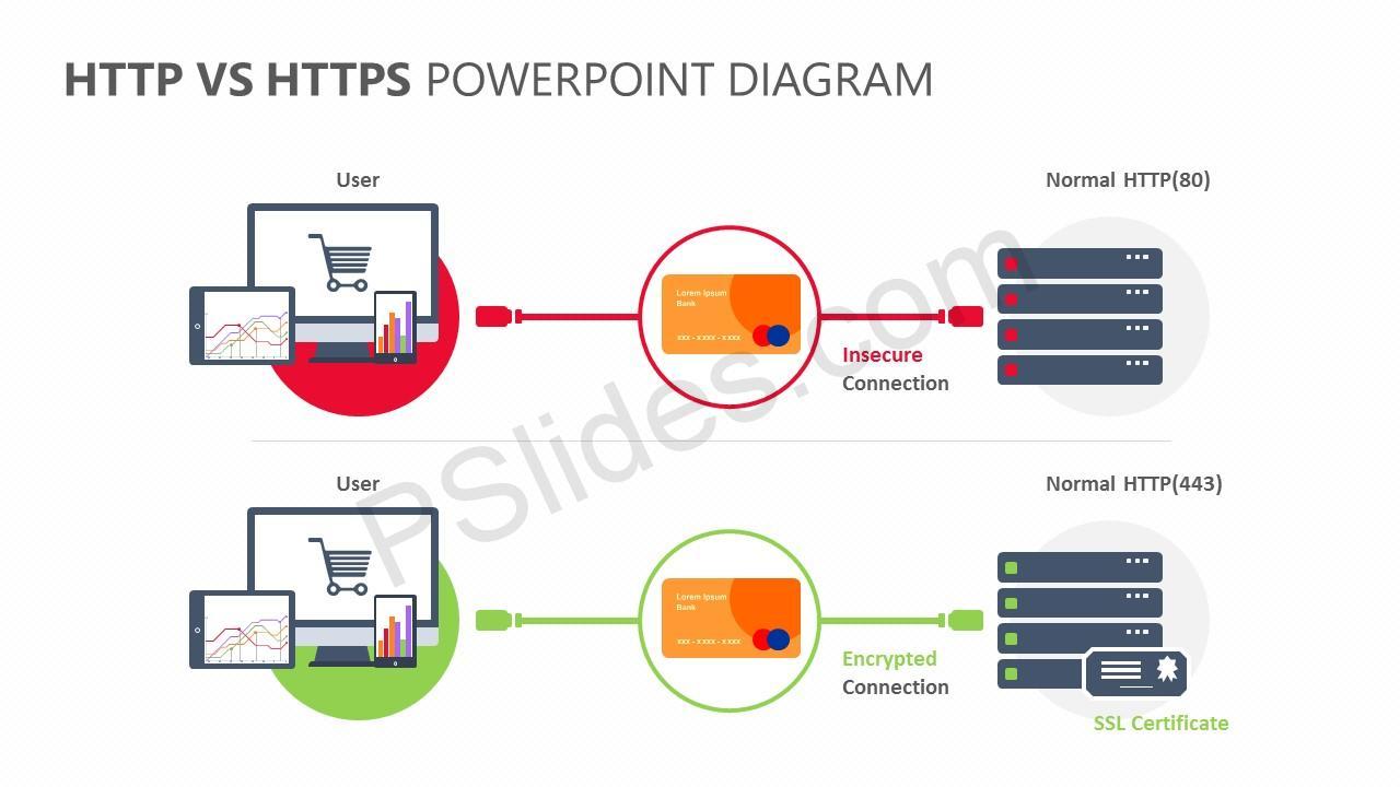 HTTP Vs HTTPS PowerPoint Diagram