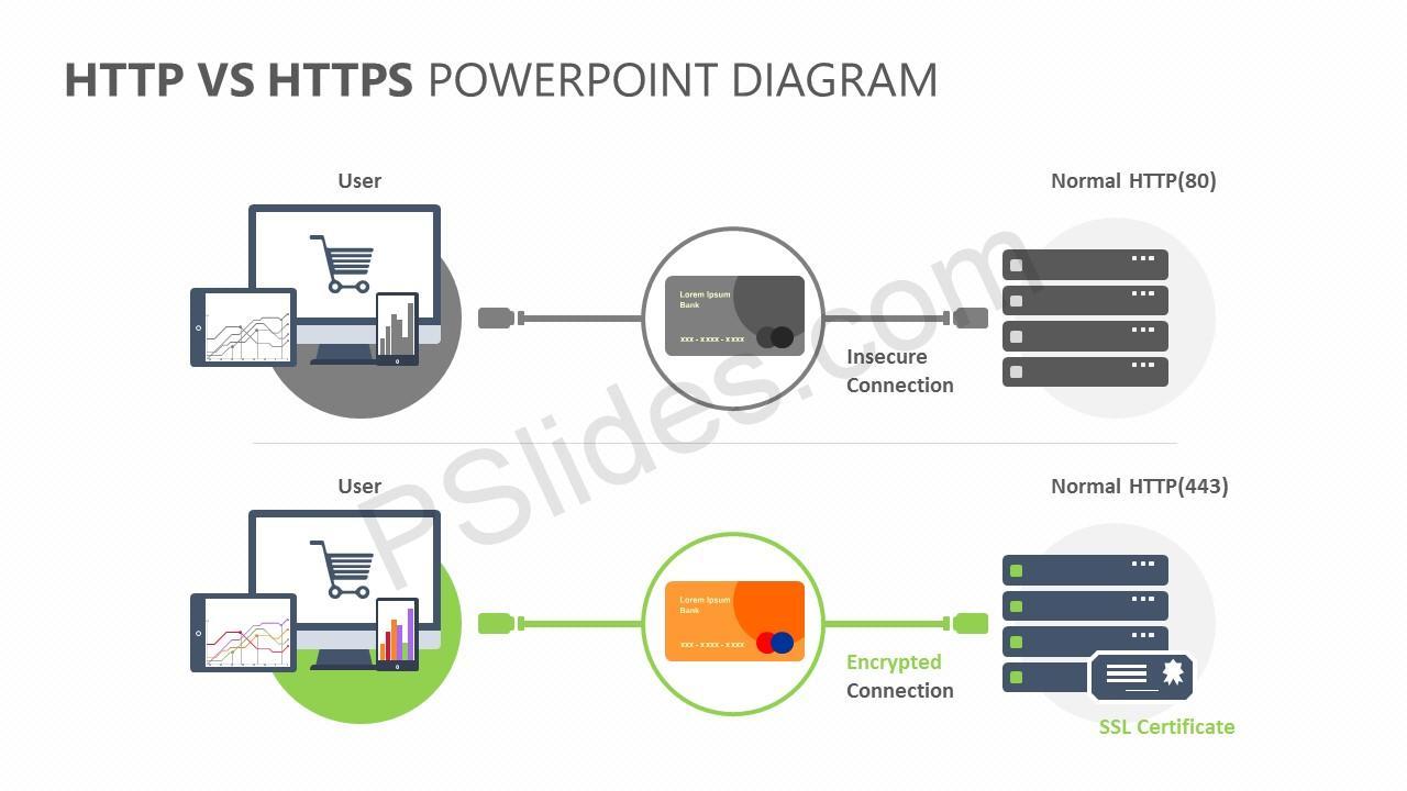 HTTP Vs HTTPS PowerPoint Diagram Slide 2