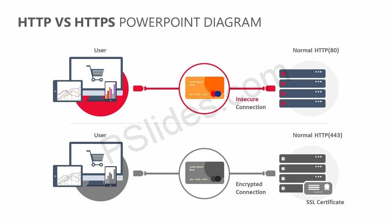 HTTP Vs HTTPS PowerPoint Diagram Slide 3