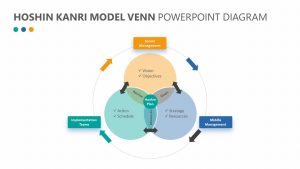 Hoshin Kanri Model Venn PowerPoint Diagram