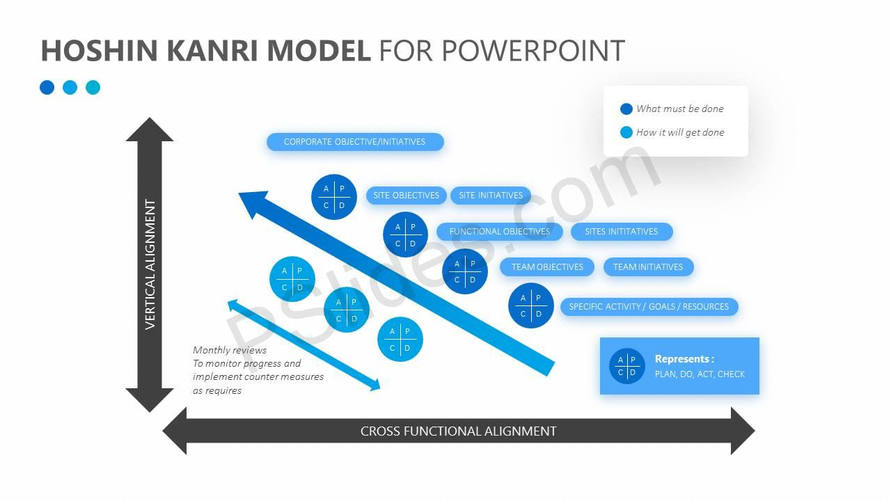 Hoshin-Kanri-Model-for-PowerPoint-Slide1