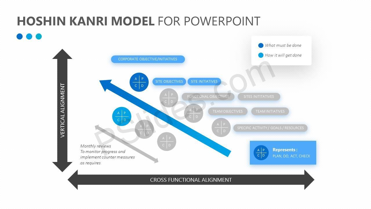 Hoshin-Kanri-Model-for-PowerPoint-Slide2
