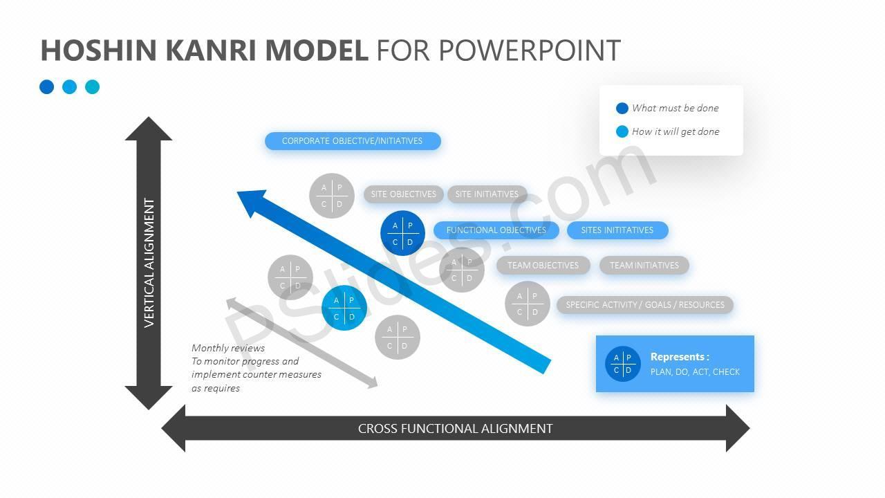 Hoshin-Kanri-Model-for-PowerPoint-Slide3