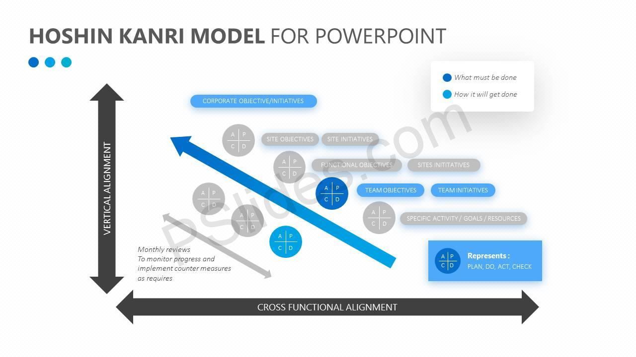 Hoshin-Kanri-Model-for-PowerPoint-Slide4