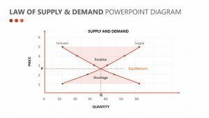 Law of Supply & Demand PowerPoint Diagram