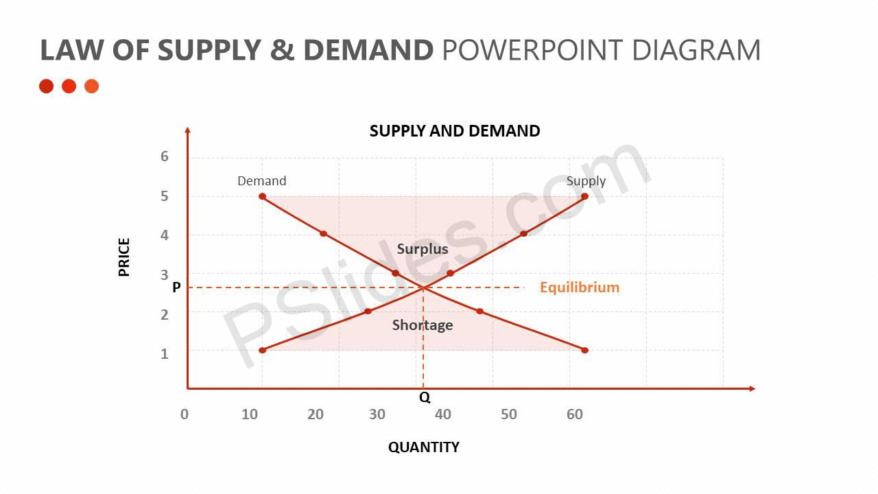 Law-of-Supply-Demand-PowerPoint-Diagram-Slide1