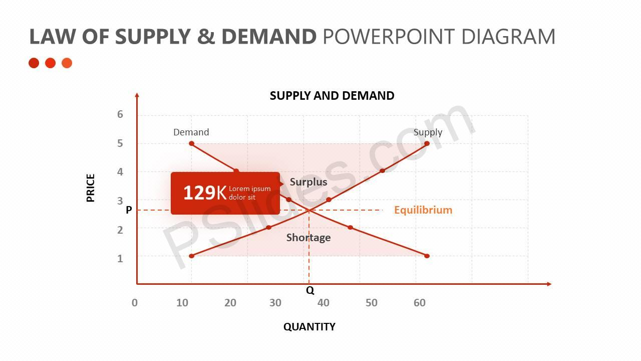 Law-of-Supply-Demand-PowerPoint-Diagram-Slide2