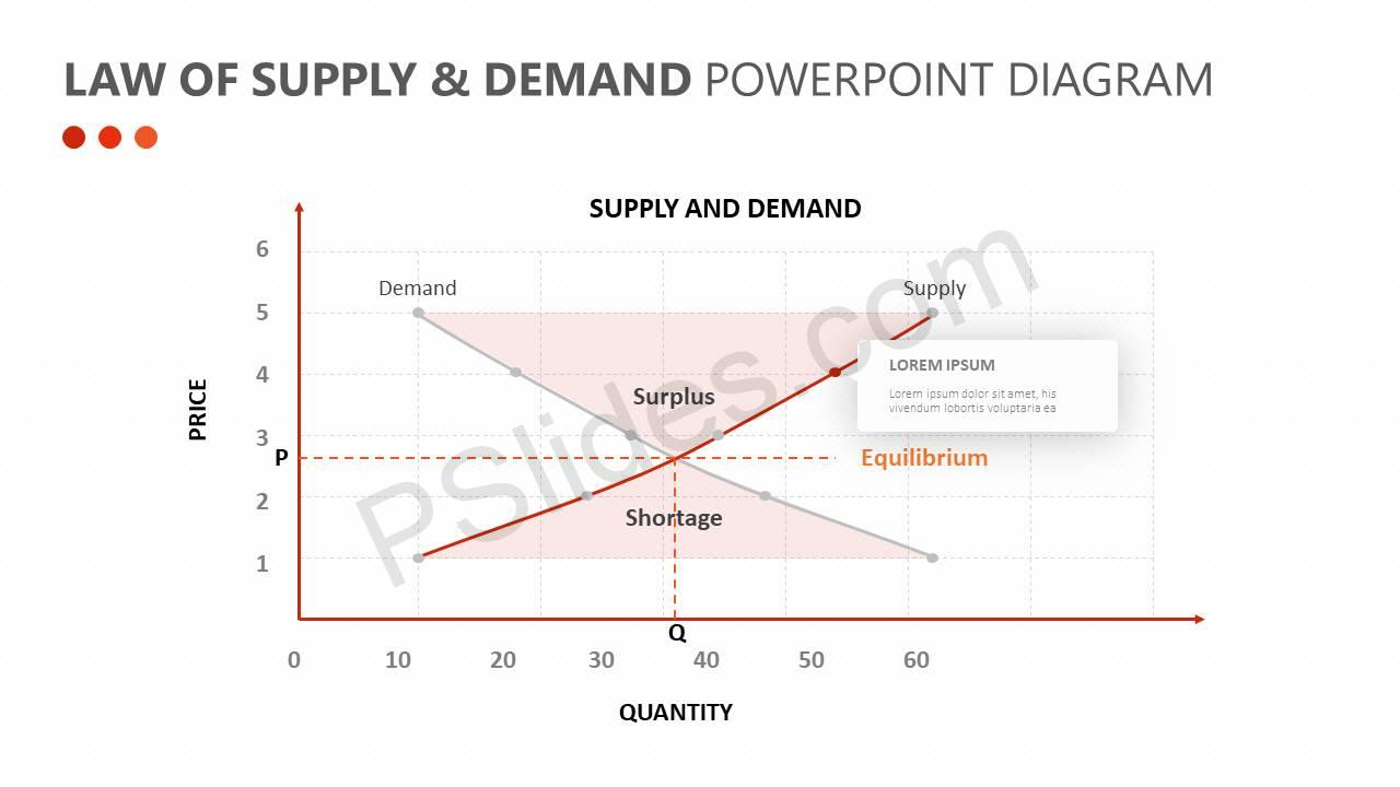 Law-of-Supply-Demand-PowerPoint-Diagram-Slide3