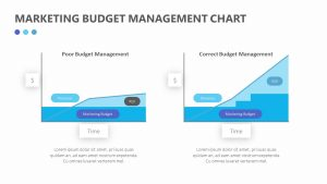 Marketing Budget Management Chart