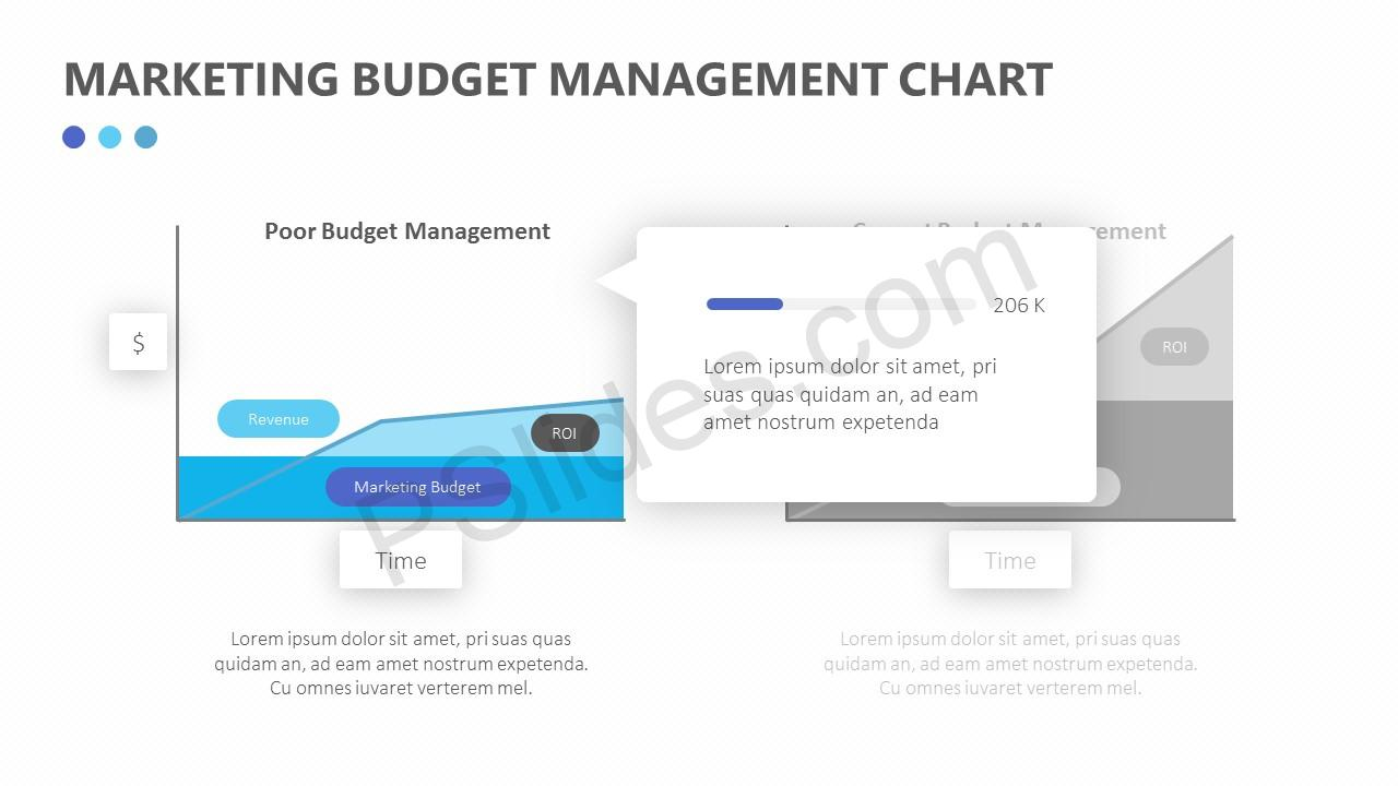 Marketing Budget Management Chart Slide 3