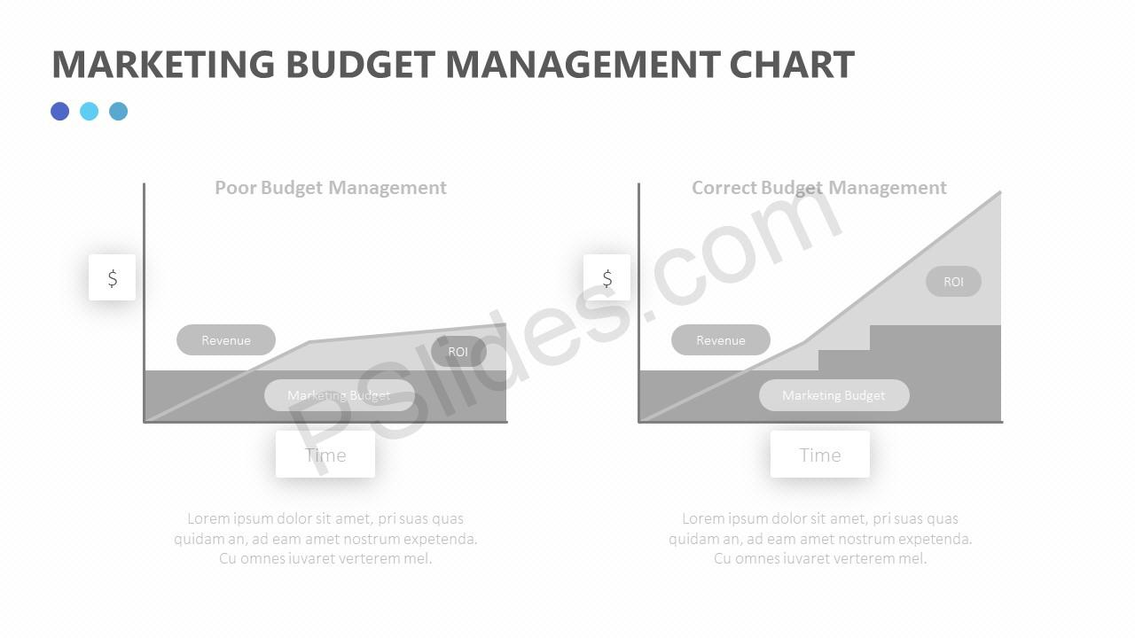 Marketing Budget Management Chart Slide 4