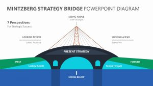 Mintzberg Strategy Bridge PowerPoint Diagram