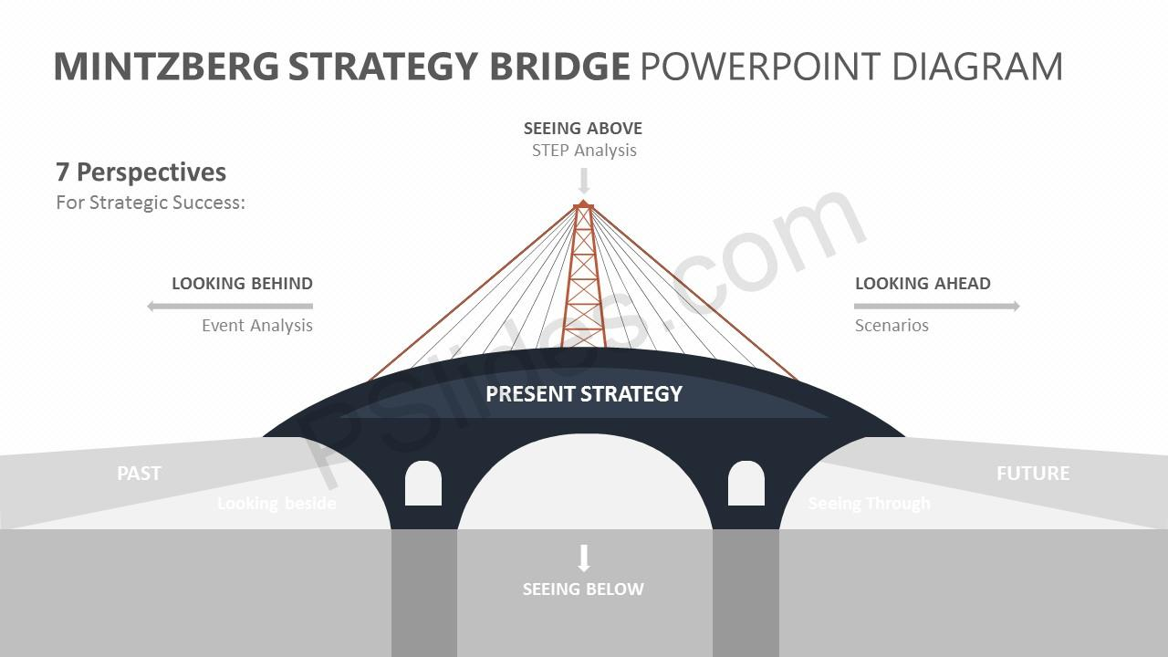 Mintzberg Strategy Bridge PowerPoint Diagram Slide 2
