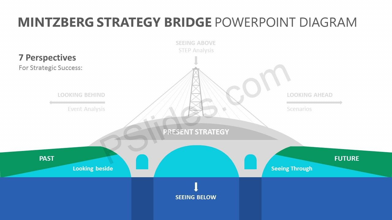 Mintzberg Strategy Bridge PowerPoint Diagram Slide 3