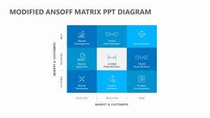 Modified Ansoff Matrix PPT Diagram