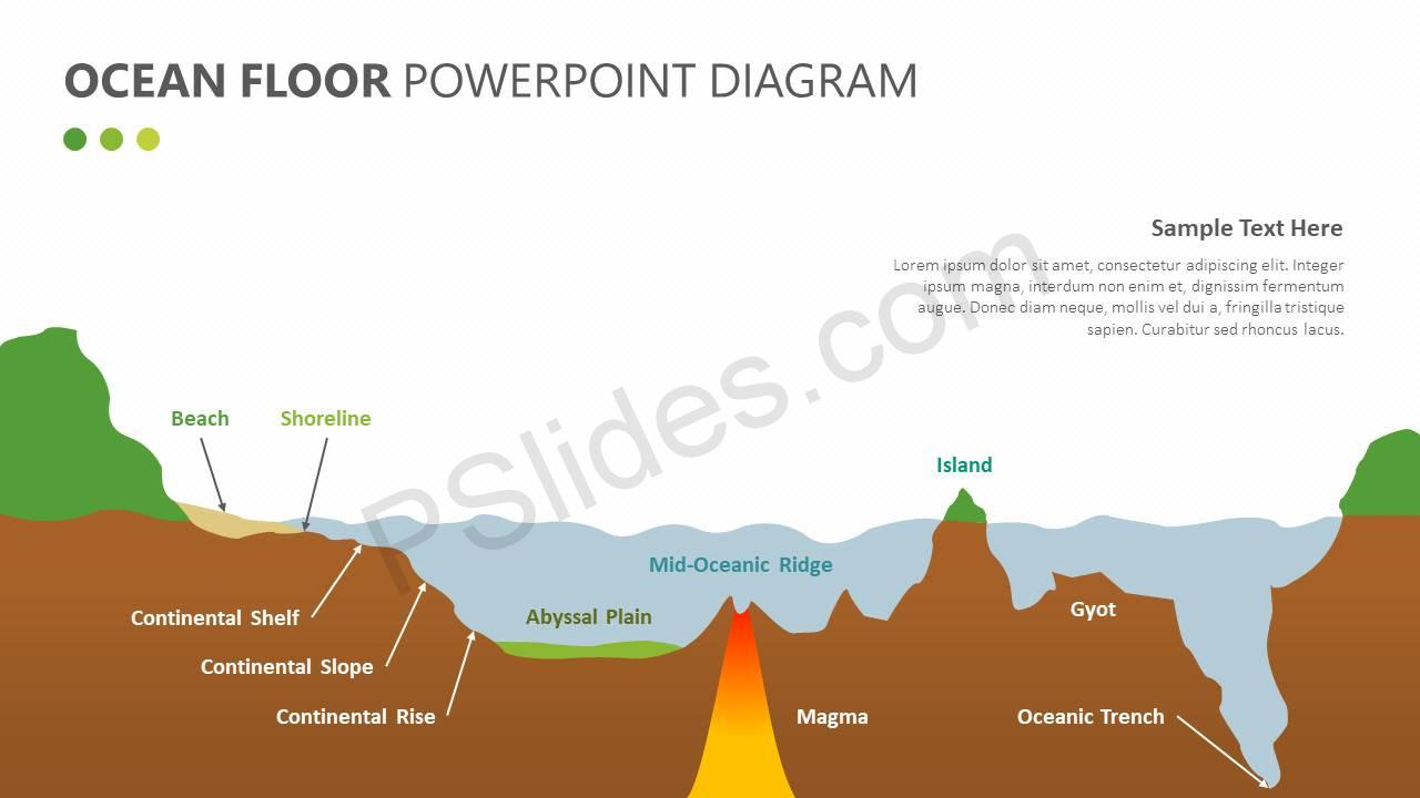 ocean floor powerpoint diagram pslides ocean wave length ocean floor powerpoint diagram slide1
