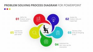 Problem Solving Process PowerPoint Diagram