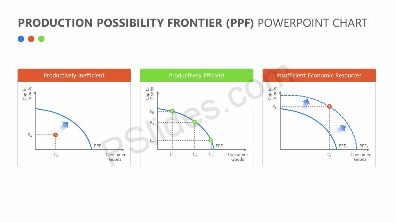Production-Possibility-Frontier-PPF-PowerPoint-Chart-Slide3