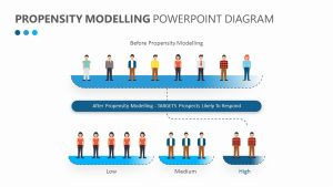 Propensity Modelling PowerPoint Diagram