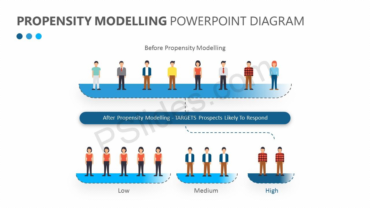Propensity Modelling PowerPoint Diagram