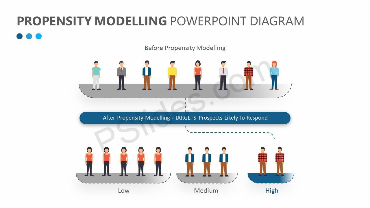 Propensity Modelling PowerPoint Diagram Slide 2