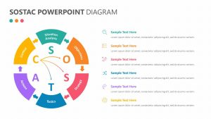 SOSTAC PowerPoint Diagram