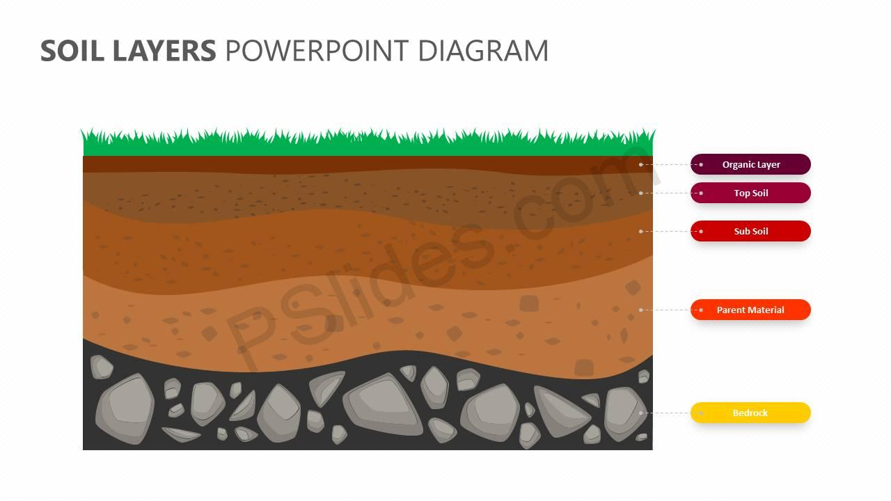 Soil Layers Powerpoint Diagram