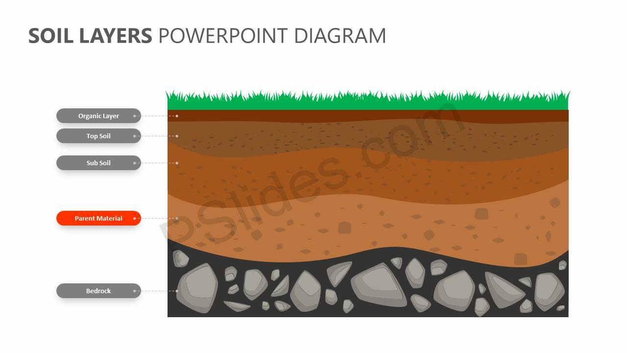 Soil-Layers-PowerPoint-Diagram-Slide2