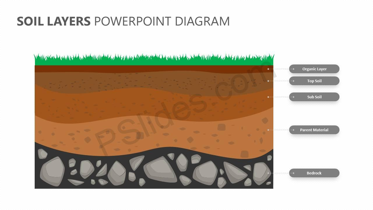 Soil-Layers-PowerPoint-Diagram-Slide3