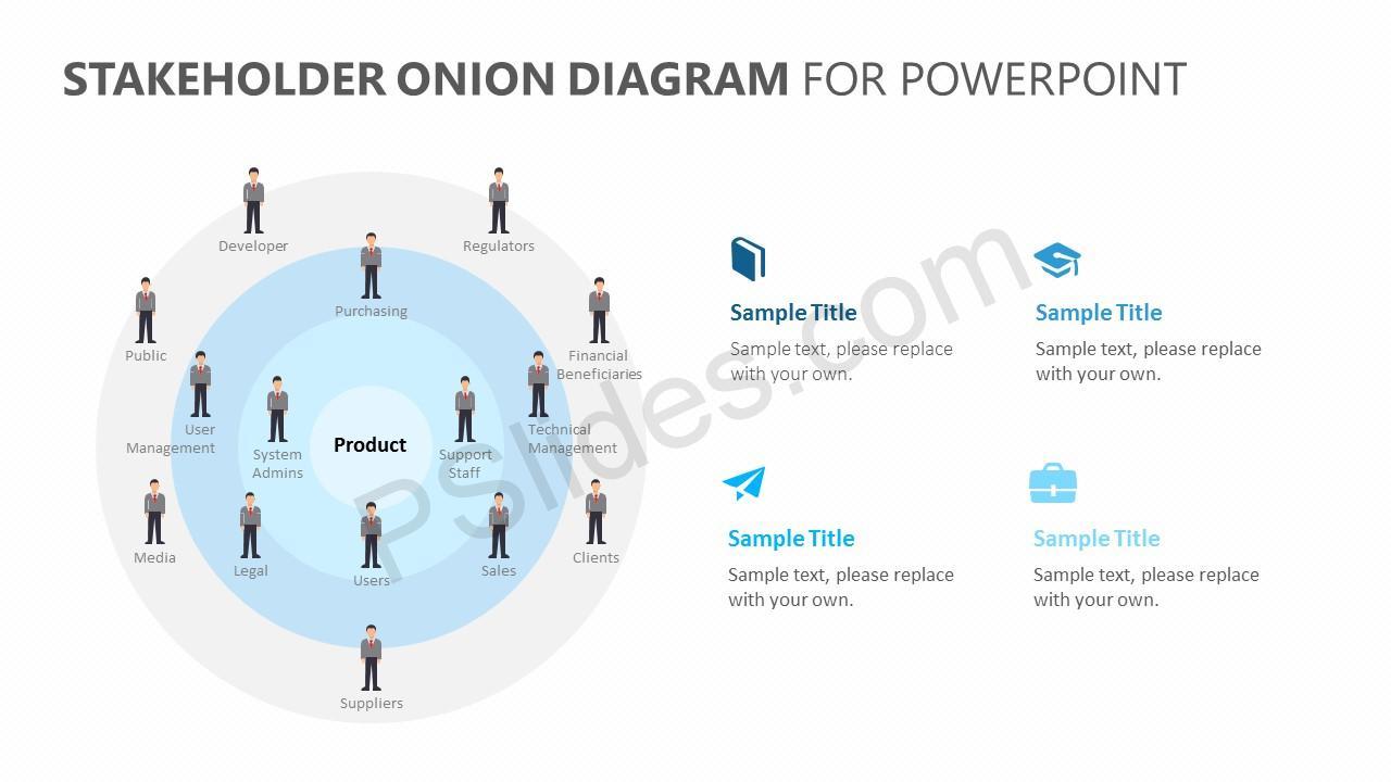 Stakeholder Onion Diagram for PowerPoint Slide 2