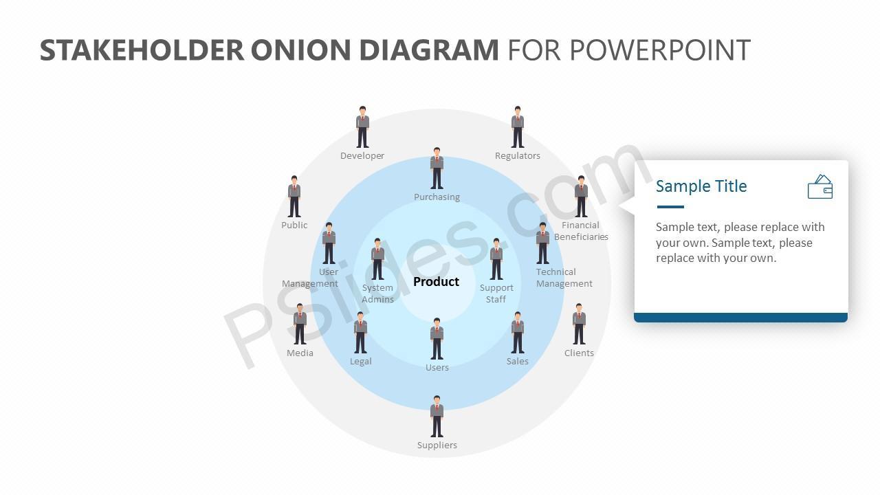 Stakeholder Onion Diagram for PowerPoint Slide 3