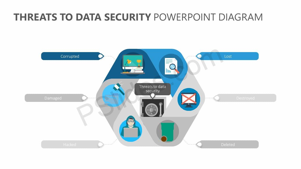 Threats to Data Security PowerPoint Diagram Slide 2